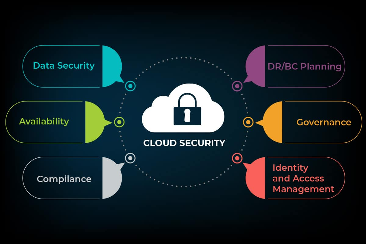 Cloud Security featured image