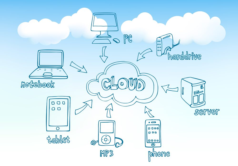 What is Cloud Storage? Image