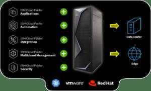 IBM Cloud Pak System Offering 0