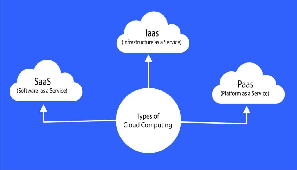 cloud computing types 01 2