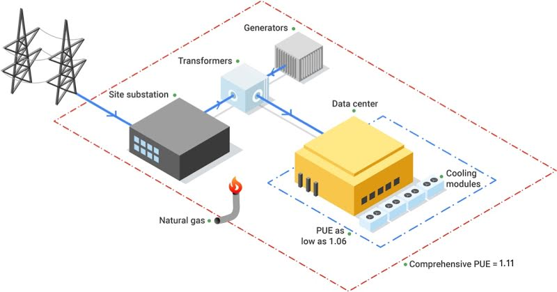 energy efficiency in data center networking illustrated image