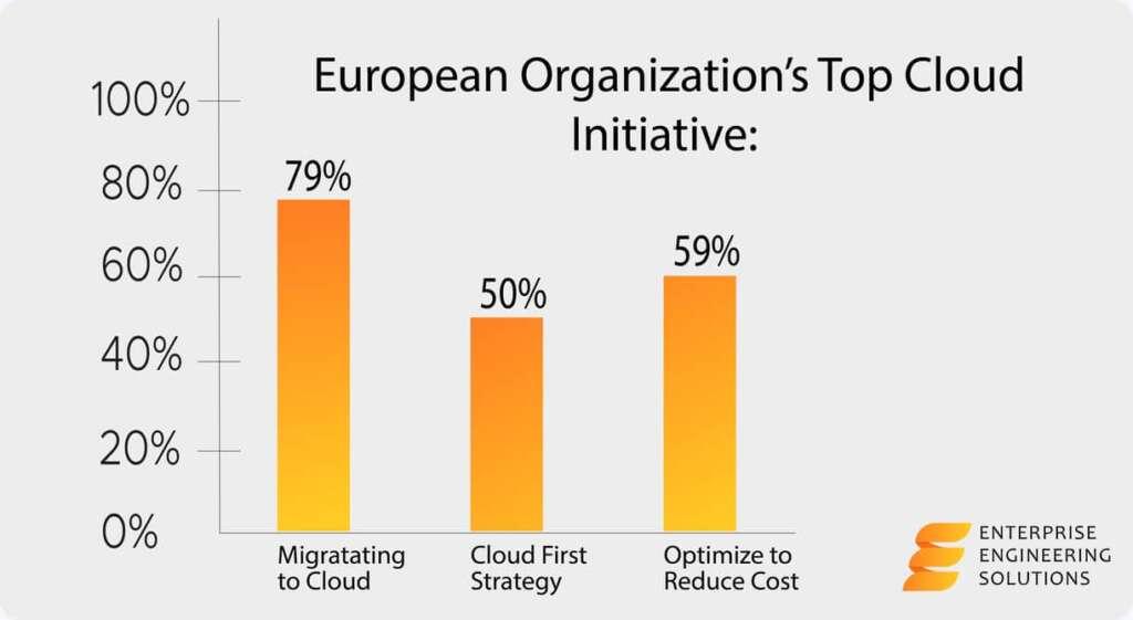 EU top cloud initiatives