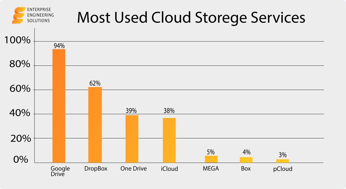 Usage & Trends of Personal Cloud Storage