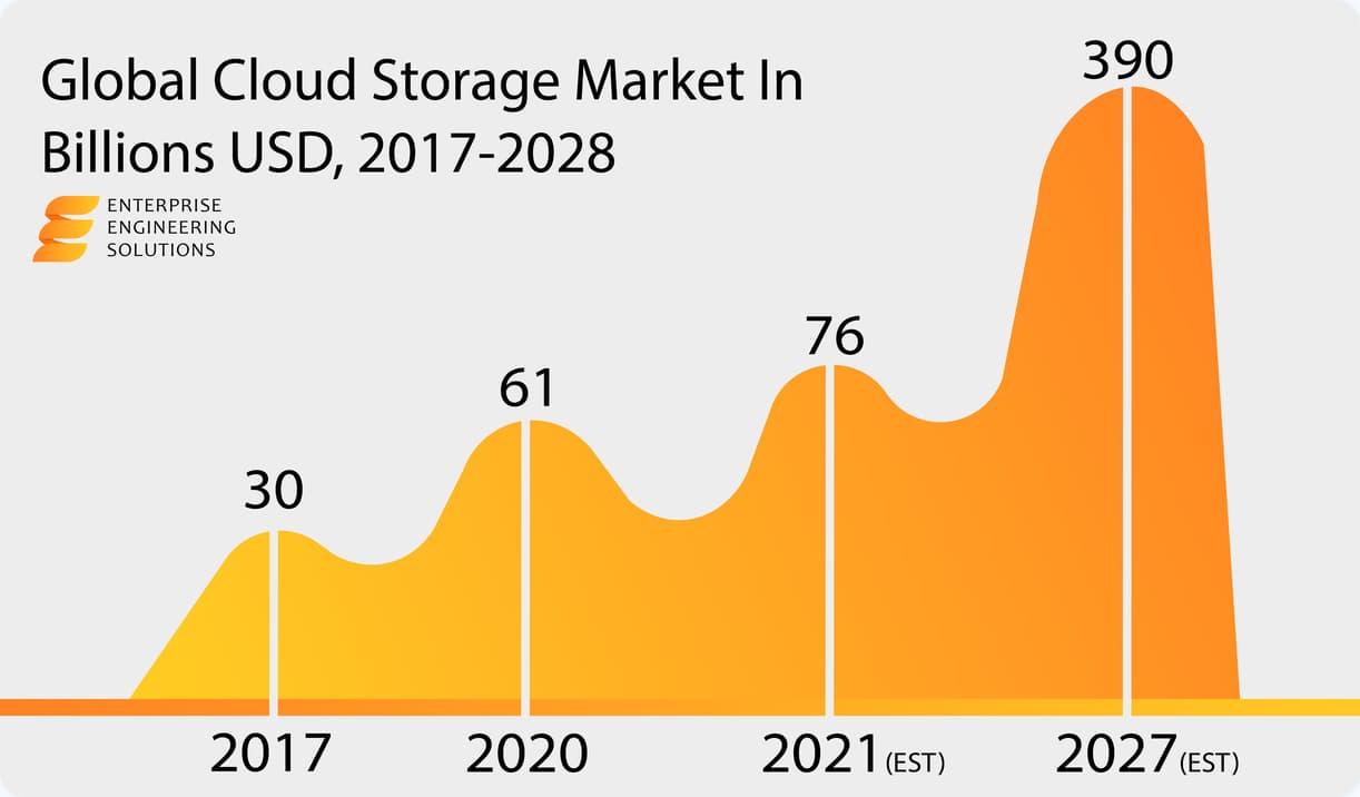 cloud computing cloud storage market