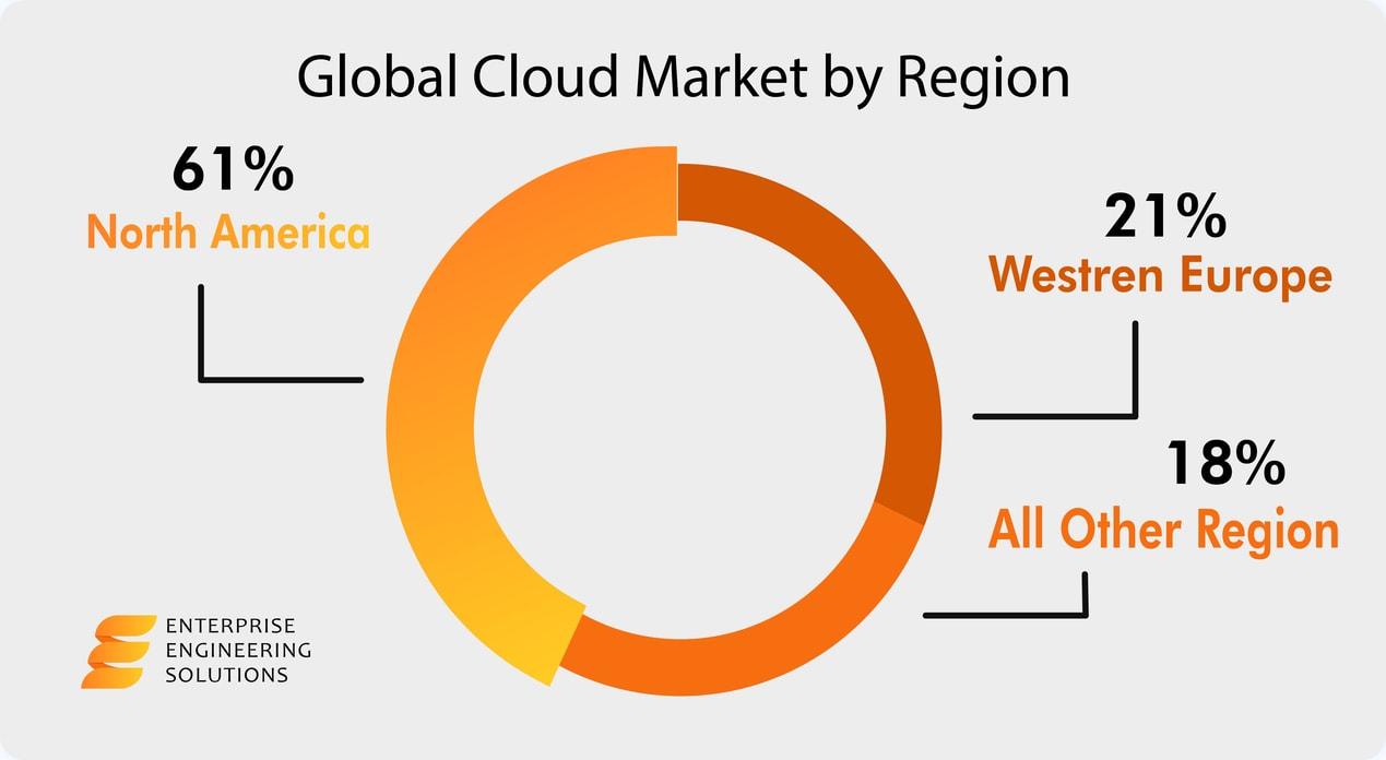 global cloud market by region