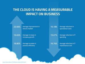 cloud-based organizations