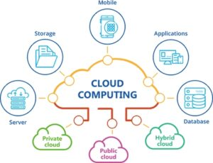 COVID-19 and Cloud Computing in healthcare