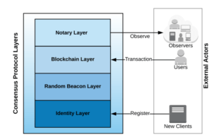 Dfinity consensus mechanism structure