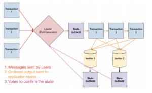 Solana transaction flow