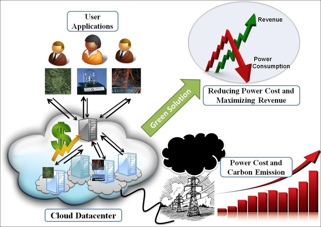 Renewable Energy And Cloud