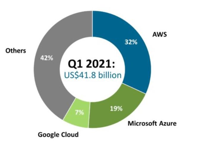 public cloud market share statistics