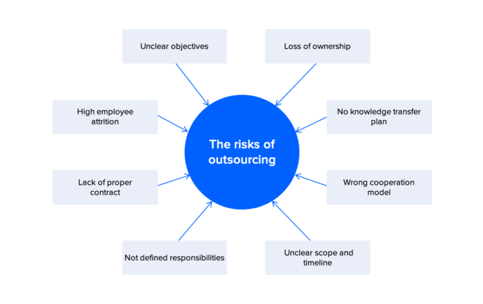 risks of outsourcing it