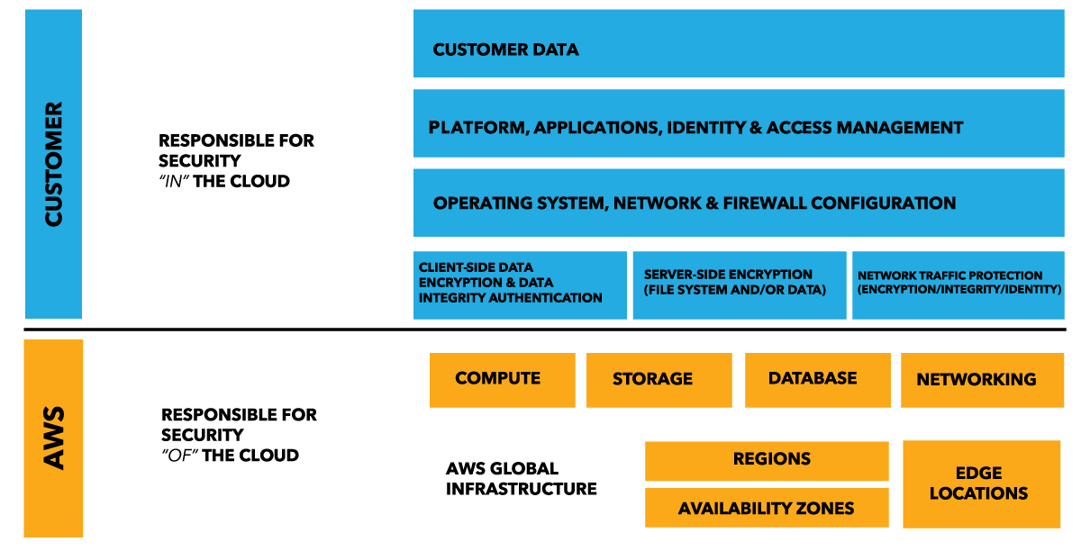 shared responsibility model in cloud security